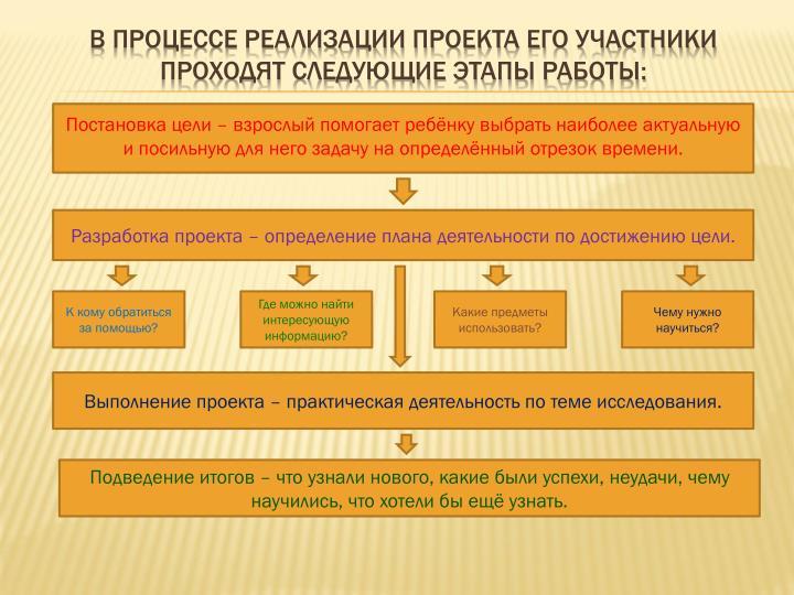 В процессе реализации проекта его участники  проходят следующие этапы работы: