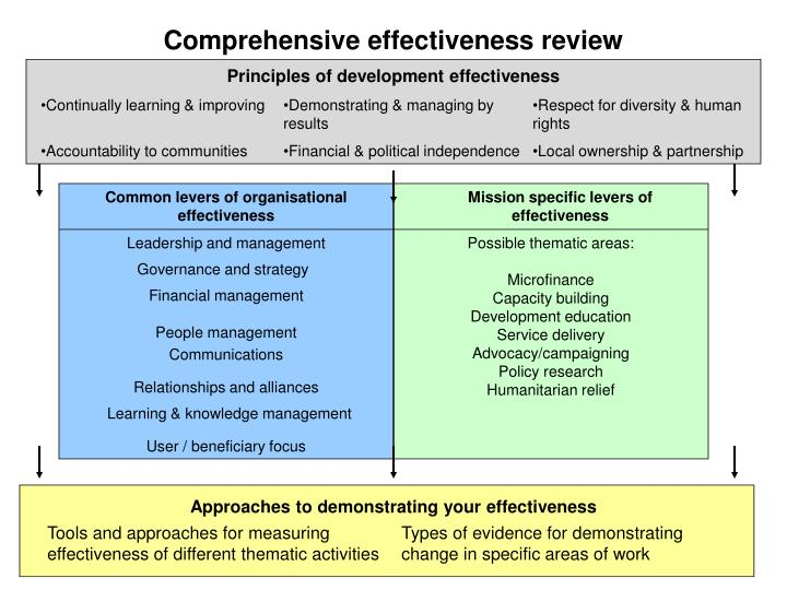Comprehensive effectiveness review