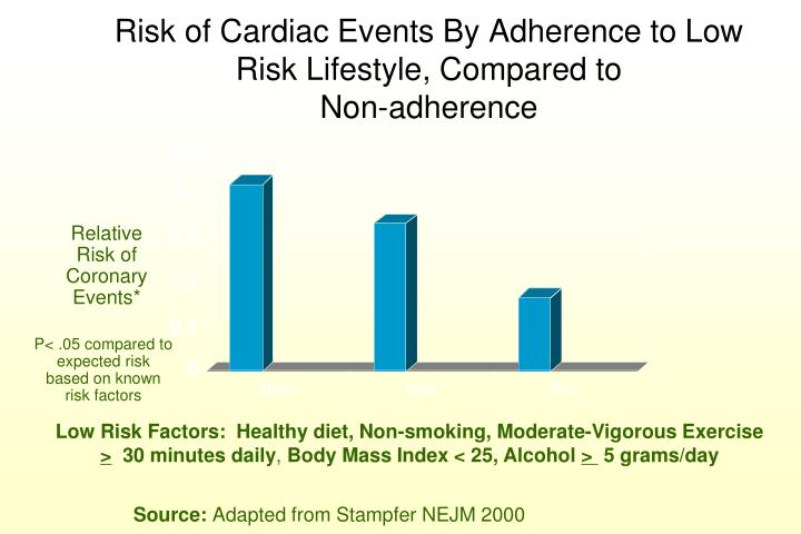 Risk of Cardiac Events By Adherence to Low Risk Lifestyle, Compared to