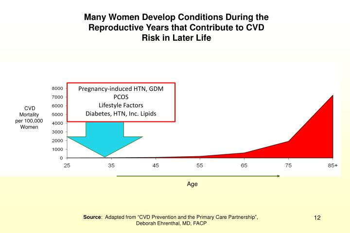 Many Women Develop Conditions During the Reproductive Years that Contribute to CVD Risk in Later Life
