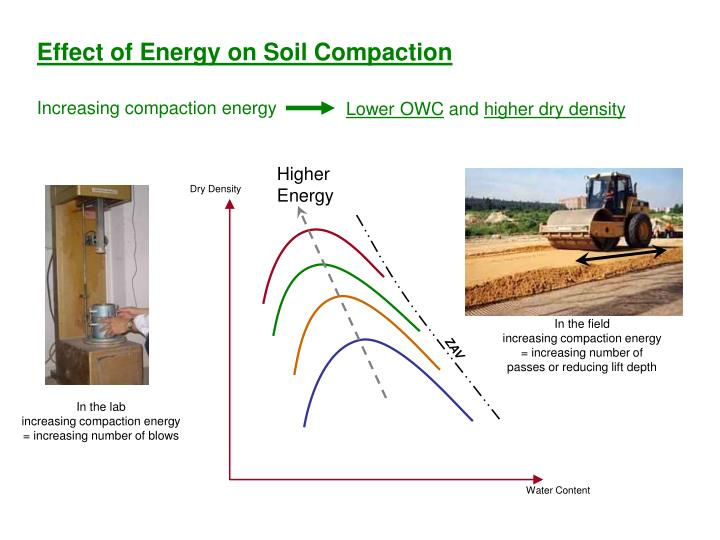 Ppt soil compaction powerpoint presentation id 6763935 for Soil 95 compaction