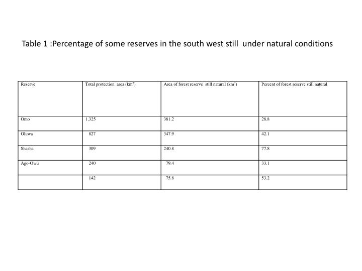Table 1 :Percentage of some reserves in the south west still  under natural conditions