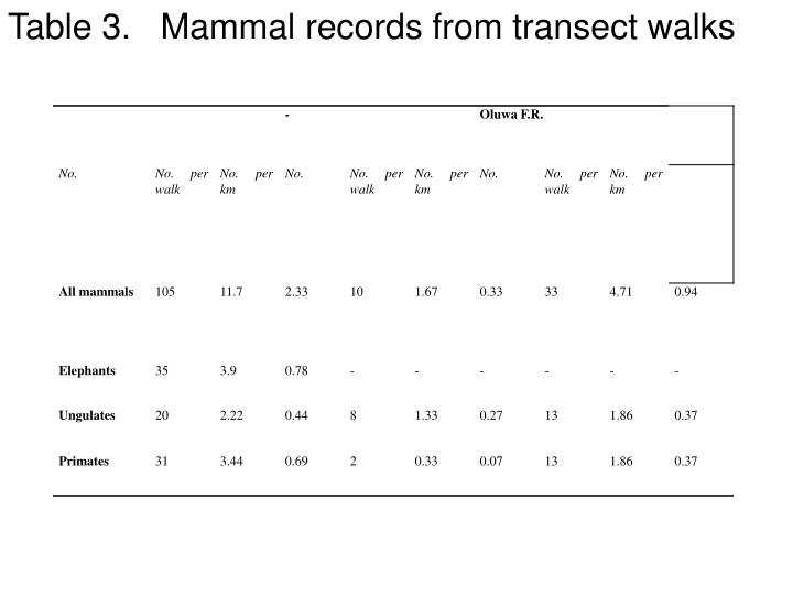 Table 3.   Mammal records from transect walks