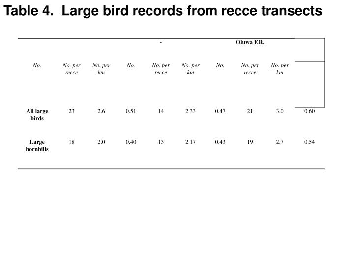 Table 4.  Large bird records from recce transects