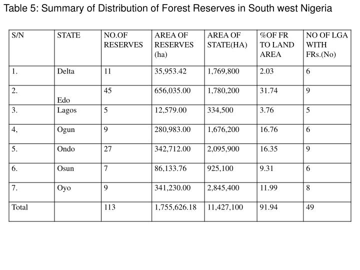 Table 5: Summary of Distribution of Forest Reserves in South west Nigeria