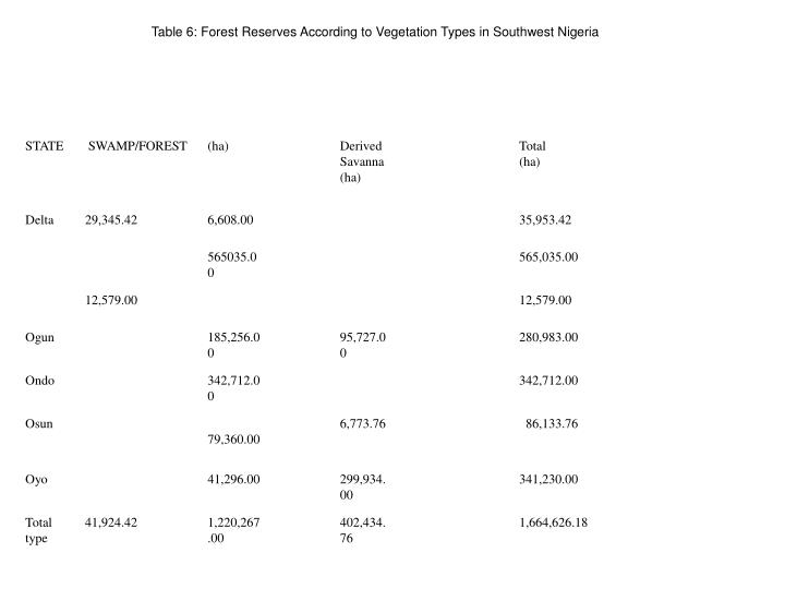 Table 6: Forest Reserves According to Vegetation Types in Southwest Nigeria