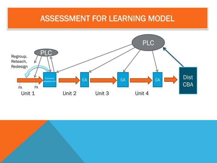 ASSESSMENT FOR LEARNING MODEL