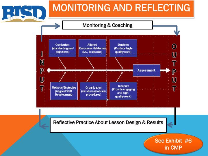 Monitoring and Reflecting