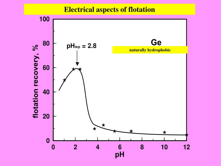 Electrical aspects of flotation