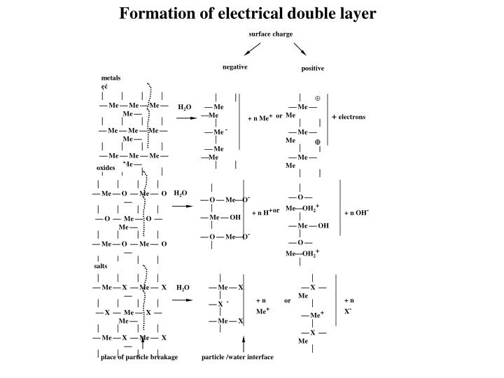 Formation of electrical double layer