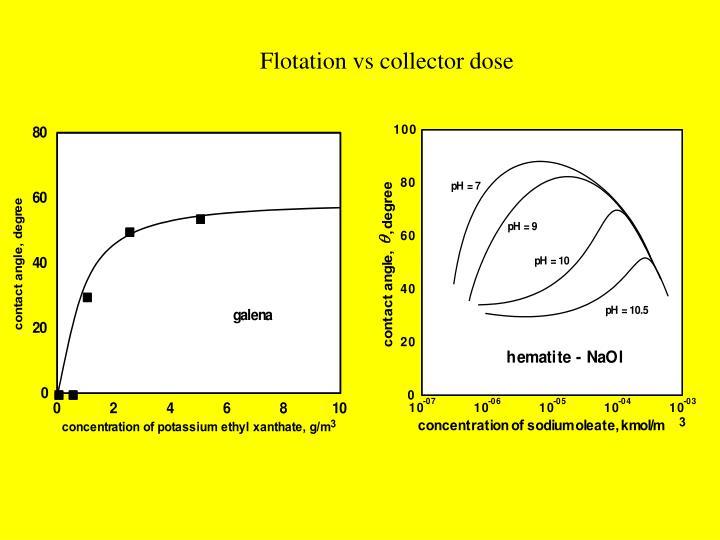 Flotation vs collector dose