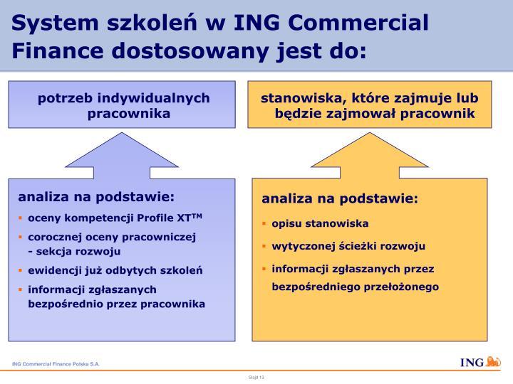 System szkoleń w ING Commercial