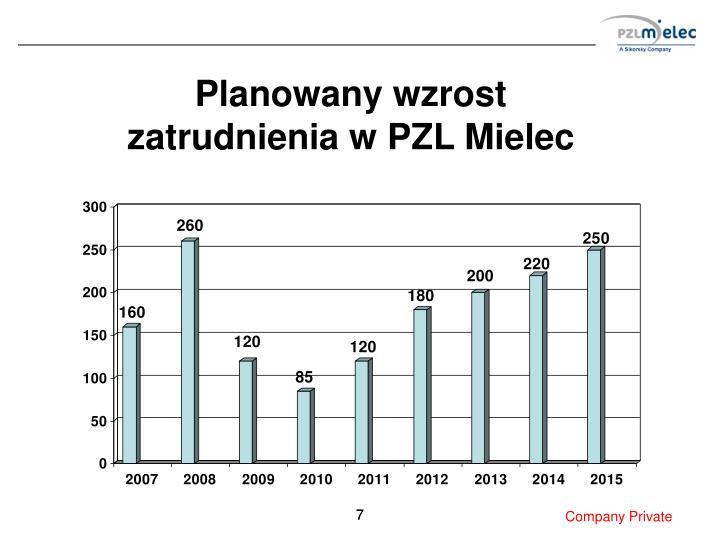 Planowany wzrost zatrudnienia w PZL Mielec