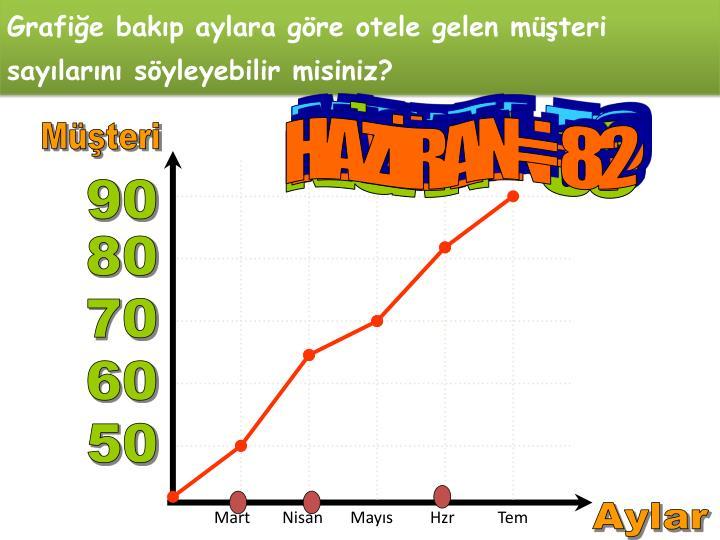 Grafiğe bakıp aylara göre otele gelen müşteri sayılarını söyleyebilir misiniz?