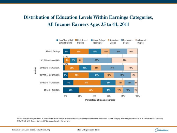 NOTE: The percentages shown in parentheses on the vertical axis represent the percentage of all earners within each income category. Percentages may not sum to 100 because of rounding.