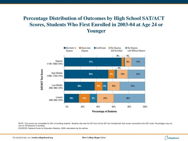 NOTE: Test scores are unavailable for 36% of enrolling students. Students who took the ACT but not the SAT are included with their scores converted to the SAT scale. Percentages may not sum to 100 because of rounding.