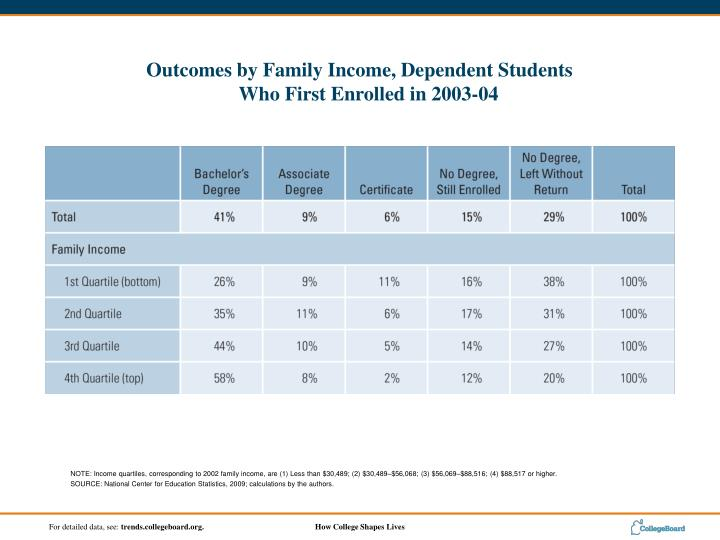 NOTE: Income quartiles, corresponding to 2002 family income, are (1) Less than $30,489; (2) $30,489$56,068; (3) $56,069$88,516; (4) $88,517 or higher.