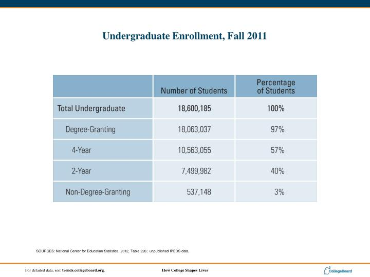 SOURCES: National Center for Education Statistics, 2012, Table 226;  unpublished IPEDS data.