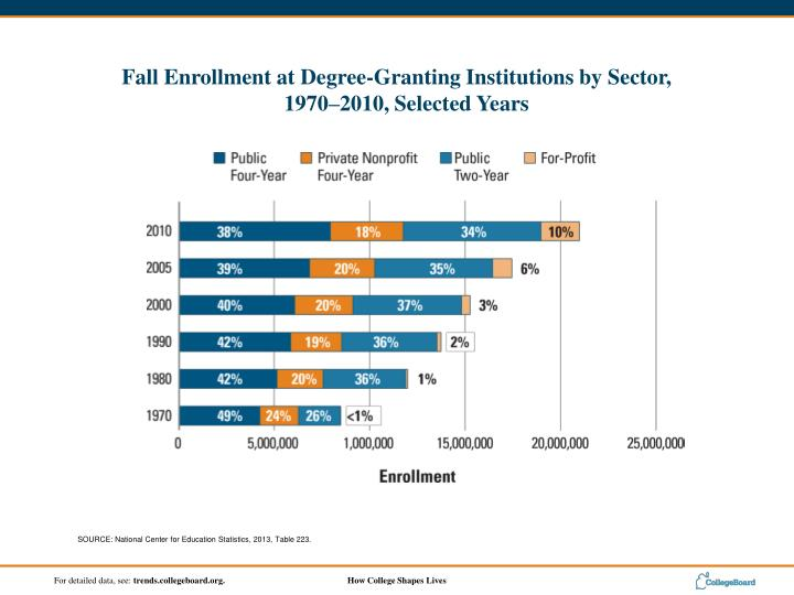 SOURCE: National Center for Education Statistics, 2013, Table 223.