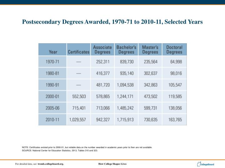 NOTE: Certificates existed prior to 2000-01, but reliable data on the number awarded in academic years prior to then are not available.