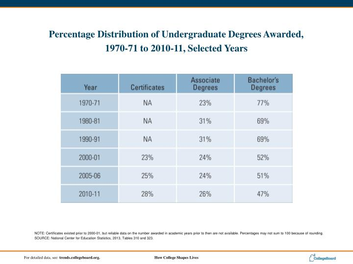 NOTE: Certificates existed prior to 2000-01, but reliable data on the number awarded in academic years prior to then are not available. Percentages may not sum to 100 because of rounding.