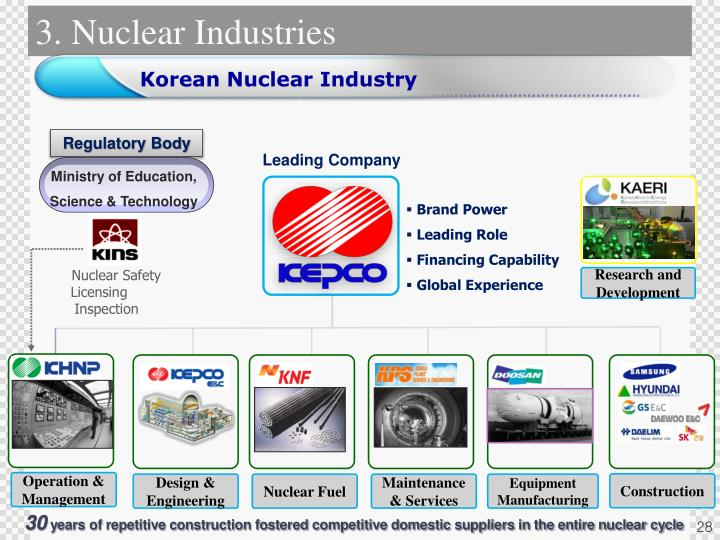 3. Nuclear Industries