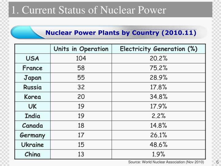 1. Current Status of Nuclear Power
