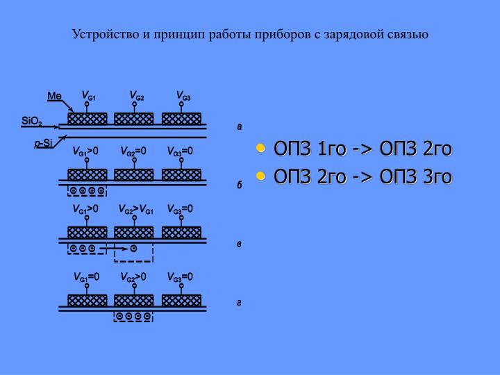 Устройство и принцип работы приборов с зарядовой связью
