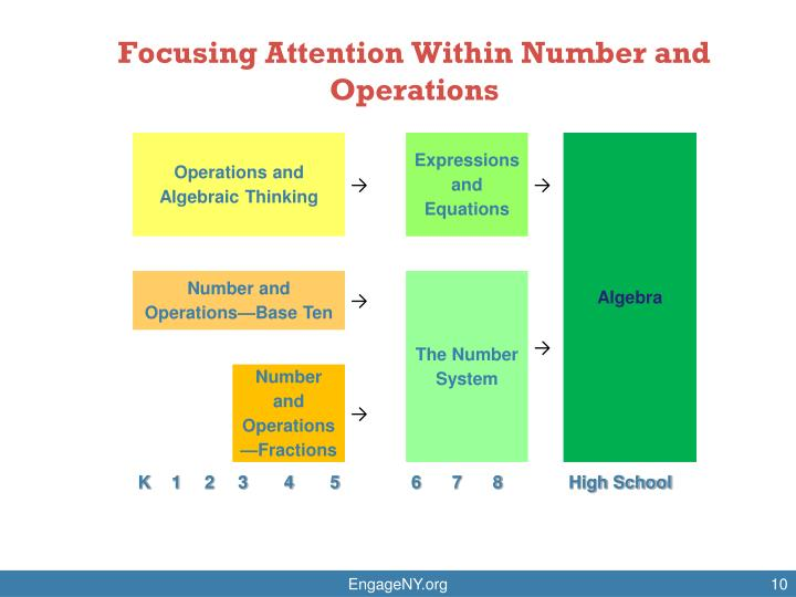 Focusing Attention Within Number and Operations