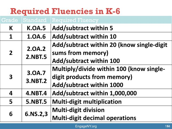Required Fluencies in K-6