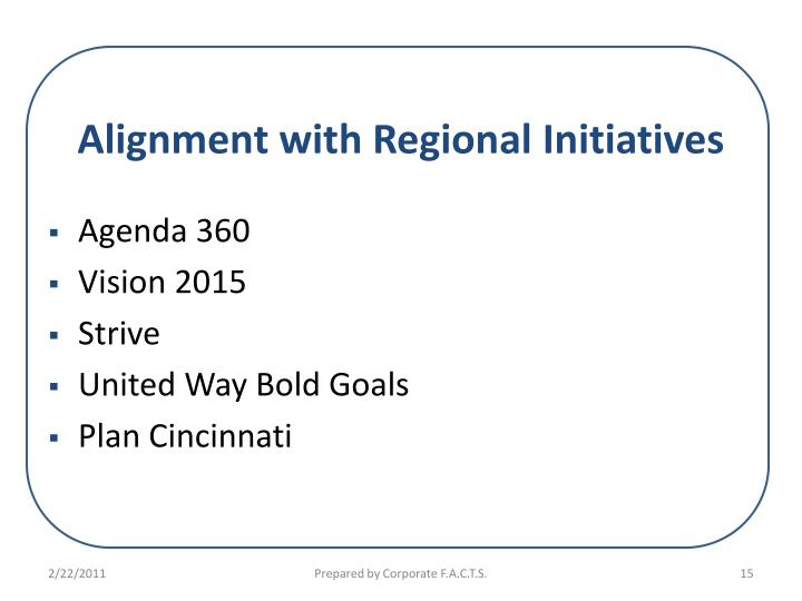 Alignment with Regional Initiatives