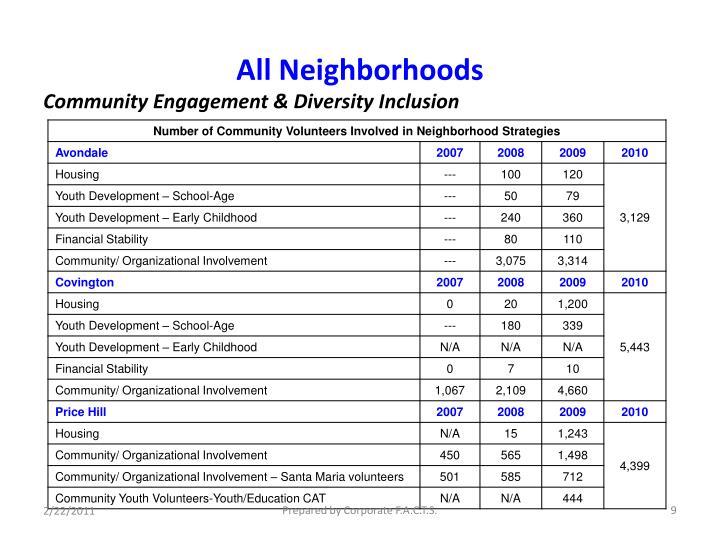 All Neighborhoods