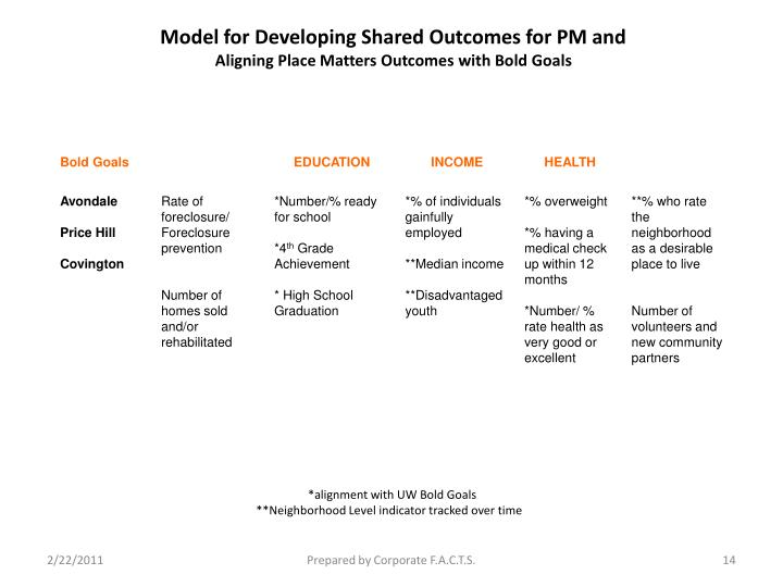 Model for Developing Shared Outcomes for PM and