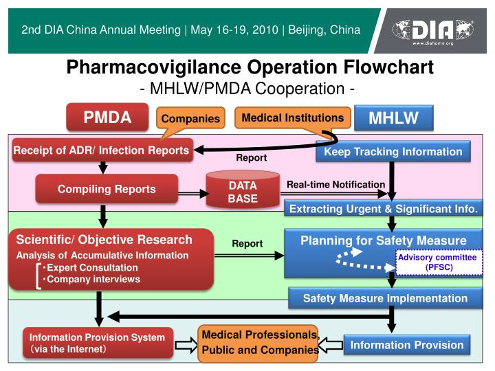 Ppt Pharmacovigilance In Japan - Overview Amp Specific