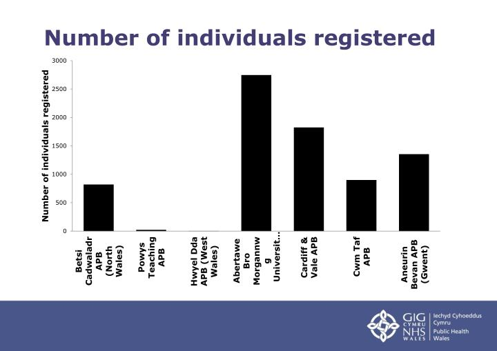 Number of individuals registered