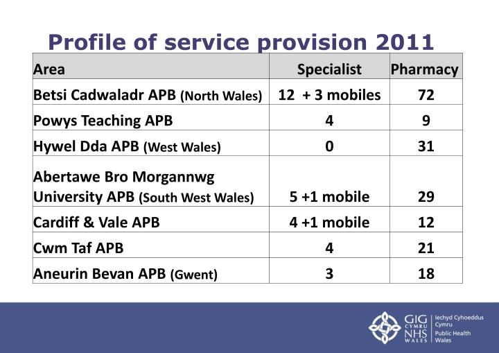 Profile of service provision 2011