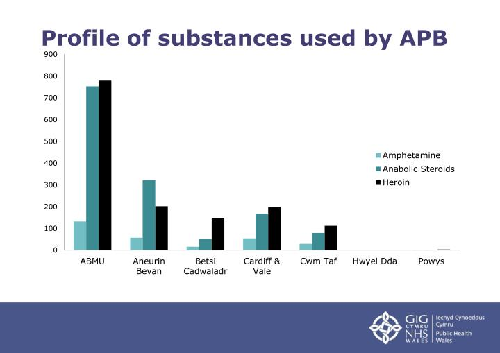 Profile of substances used by APB