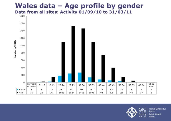 Wales data – Age profile by gender
