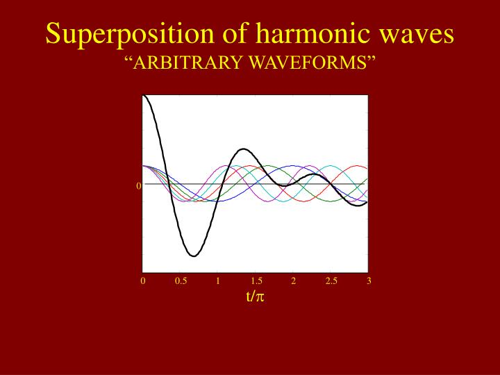 Superposition of harmonic waves
