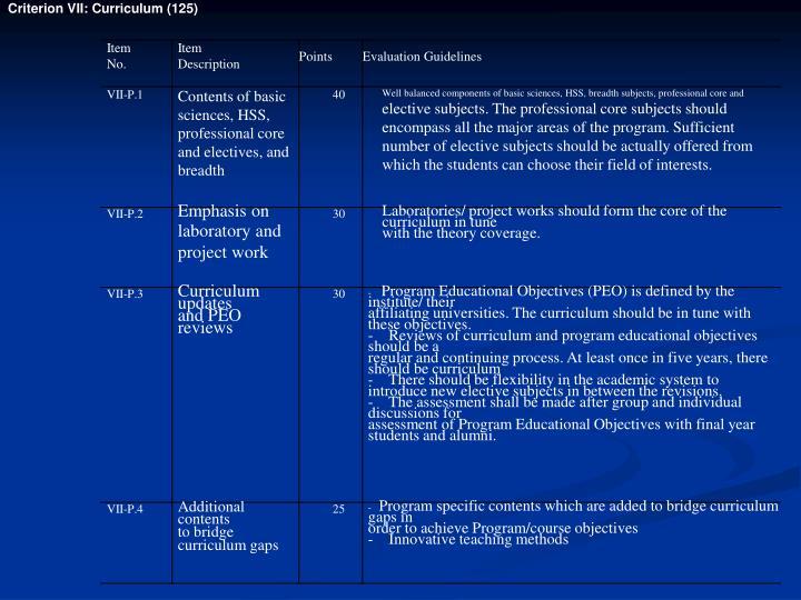 Criterion VII: Curriculum (125)