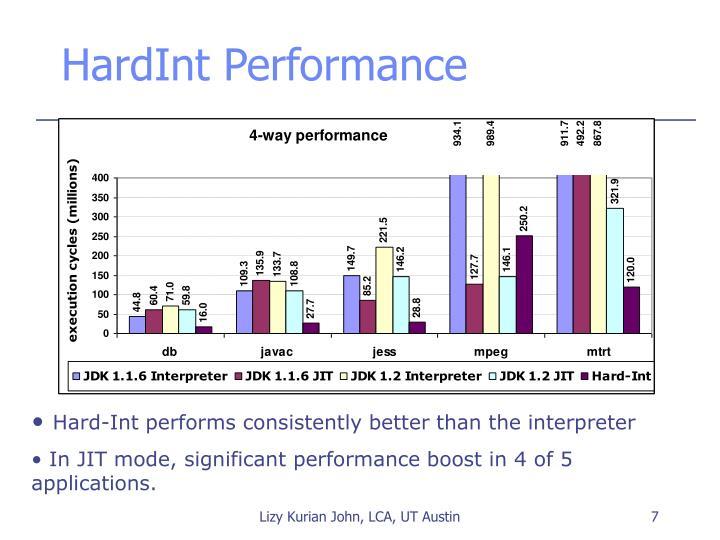 HardInt Performance