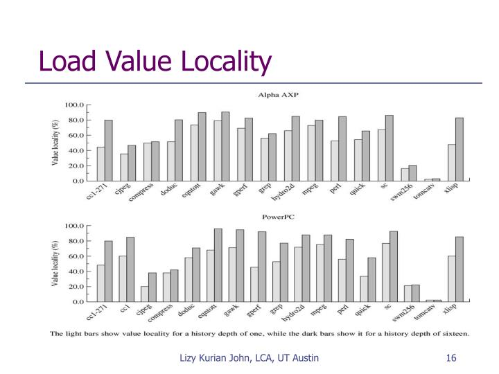 Load Value Locality