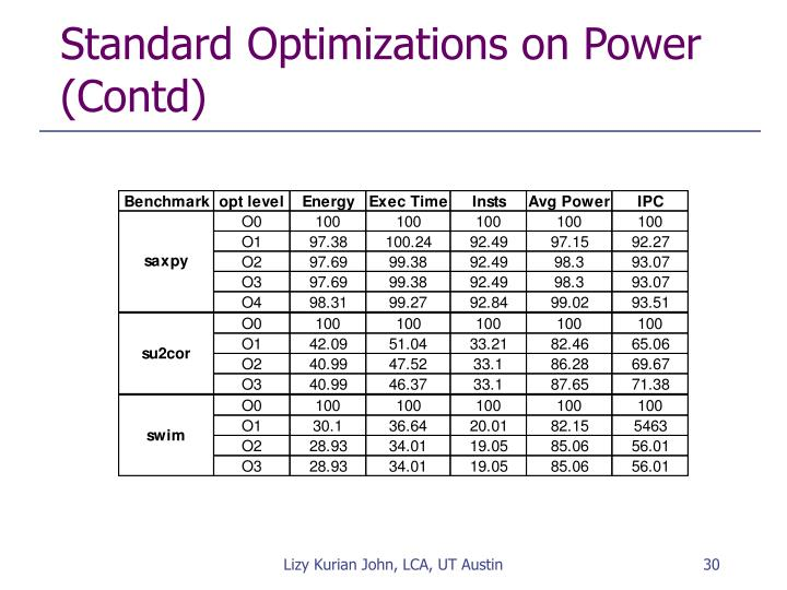 Standard Optimizations on Power (Contd)