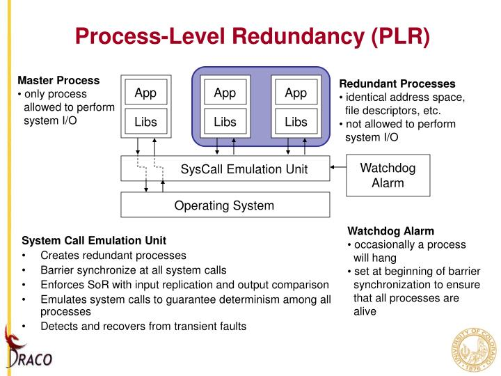 Process-Level Redundancy (PLR)