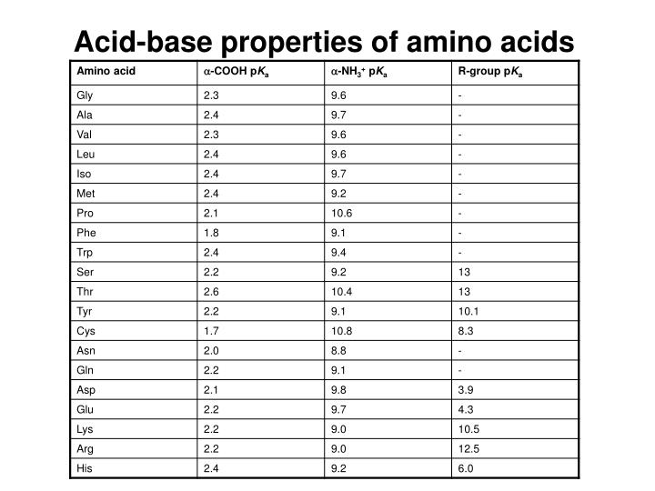 Acid-base properties of amino acids