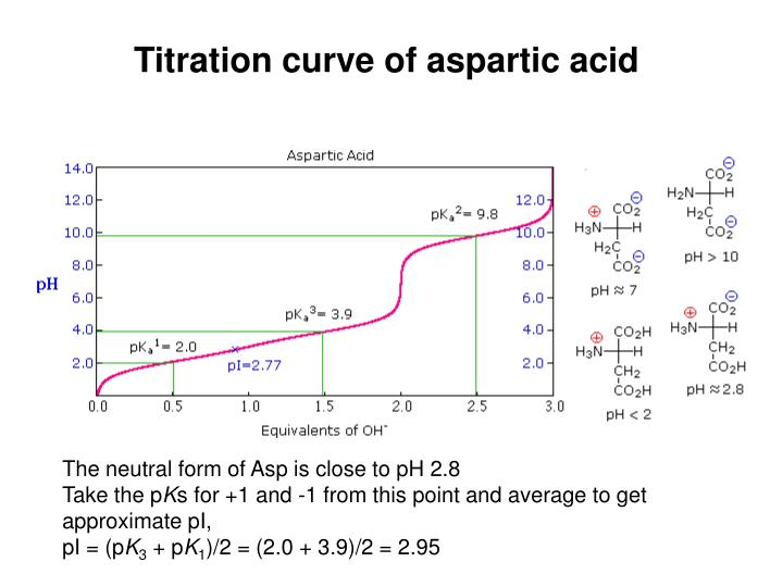 Titration curve of aspartic acid
