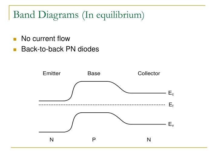 Ppt - Bipolar Junction Transistors   Bjt   Powerpoint Presentation