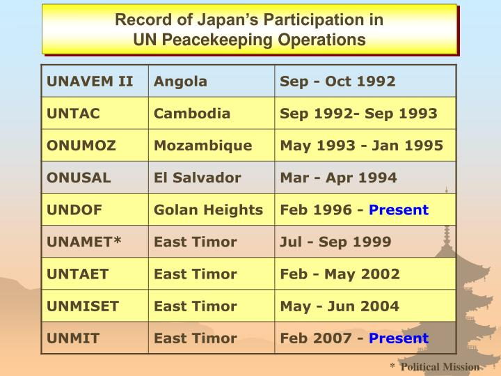 Record of Japan's Participation in