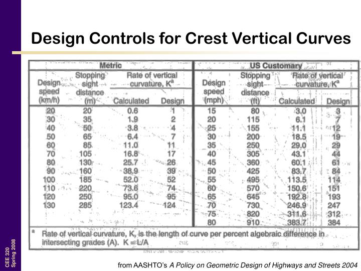Design Controls for Crest Vertical Curves