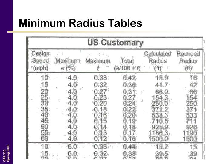 Minimum Radius Tables